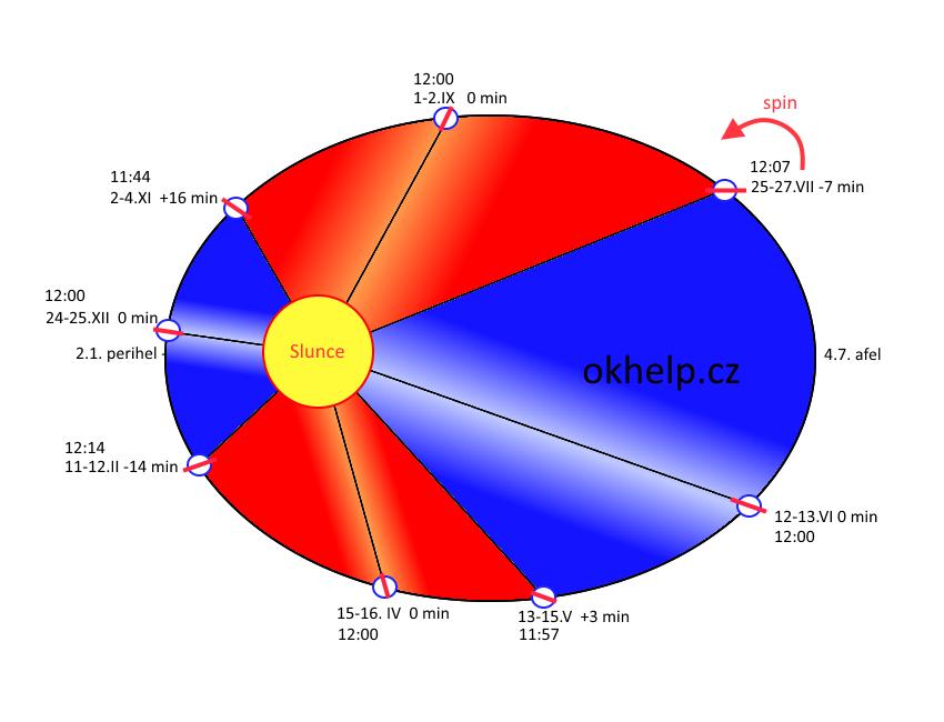Zeme-zrychleni-obezna-draha-Slunce-prave-poledne