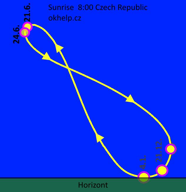 analemma-czech-republic-sunrise-time