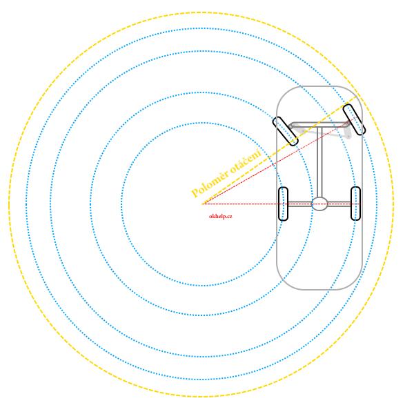 automobil-geometrie-sbihavost-schema-princip-polomer-otaceni.png