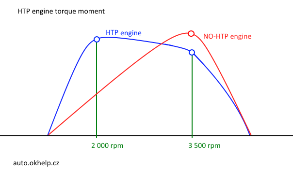 htp-motor-kroutici-moment-diagram.png
