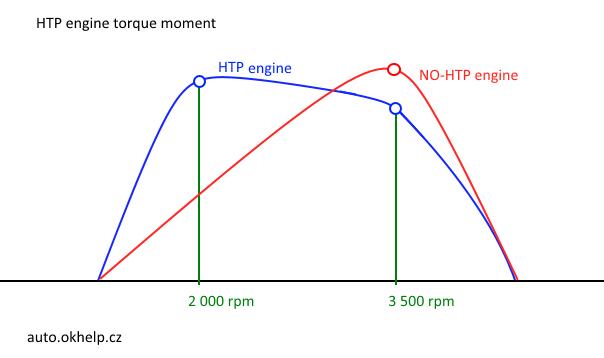 htp-motor-kroutici-moment-diagram.png