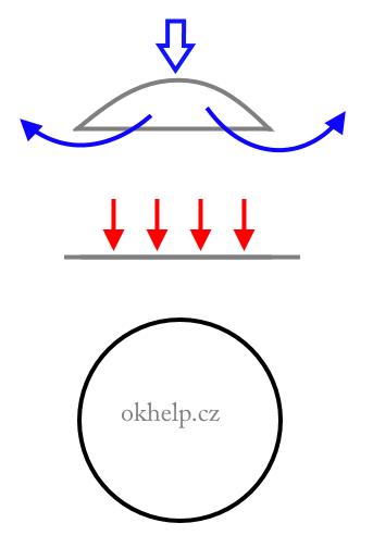 prisavka-navigace-pred-prisatim-musi-mit-tvar-misky-aby-se-vymacklo-co-nejvice-vzduchu.png