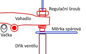 serizeni-ventilu-motoru-pomoci-sparove-merky