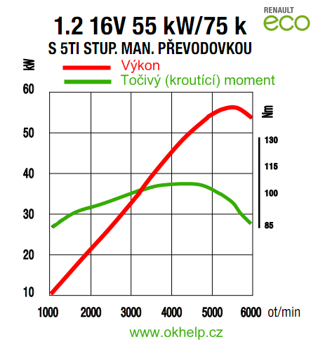 výkon a kroutící moment motoru