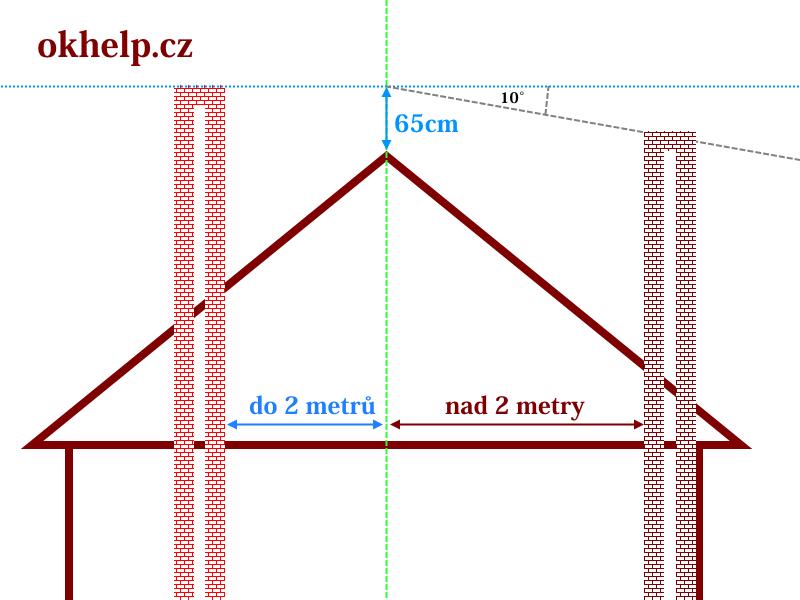 komin-presah-komina-nad-strechu-okhelp-cz.png