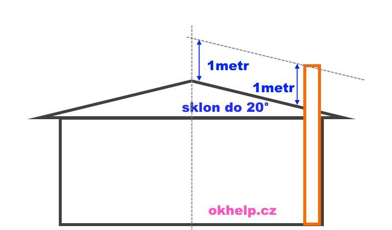 komin-presah-komina-nad-strechu-sklon-do-20-stupnu-okhelp-cz.png