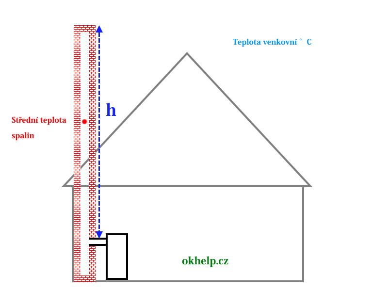 kominovy-tah-staticky-prirozeny-vypocet-okhelp-cz.png