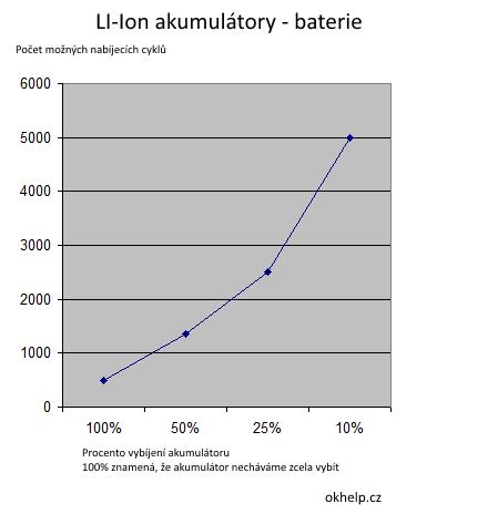 li-ion-baterie-graf-poctu-cyklu-zavisejicich-na-vybiti-akumulatoru.png