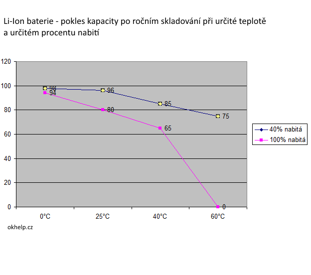 li-ion-baterie-ztrata-kapacity-pri-skladovani-v-zavislosti-na-teplote-graf.png