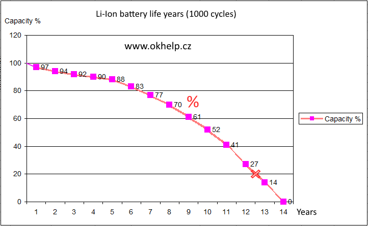 li-ion-battery-life-years-graph-statistic.png