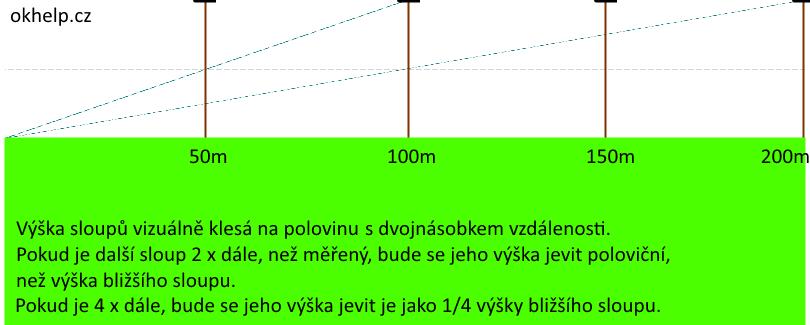 odhad-vysky-sloupu-s-rostouci-vzdalenosti.png