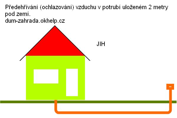 predehrev-vzduchu-pro-klimatizaci-domu.png