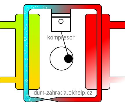 tepelne-cerpadlo-funkce-znazorneni.png