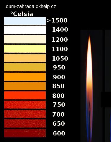 teplota-plamene-graf.png