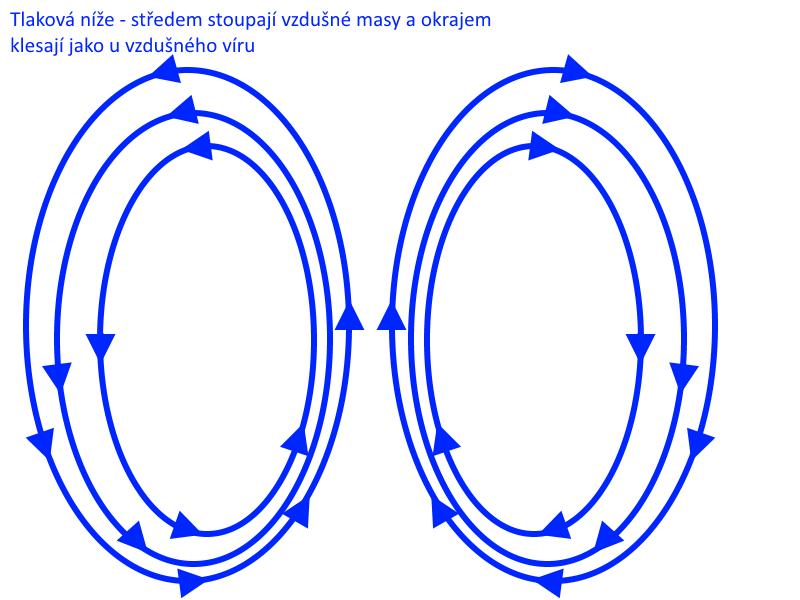 tlakova-nize-cyklona-nasava-stredem-vzdusne-masy-a-okrajem-klesaji-zpet-k-zemi.png