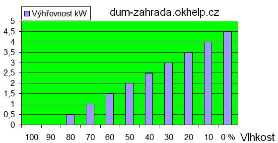 vyhrevnost-paliva-v-zavislosti-na-vlhkosti-graf.png