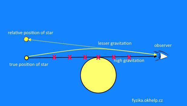 ohyb světla gravitací