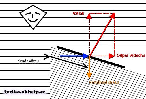 drak-detsky-diagram-pusobeni-sil-fyzika-aerodynamika.png