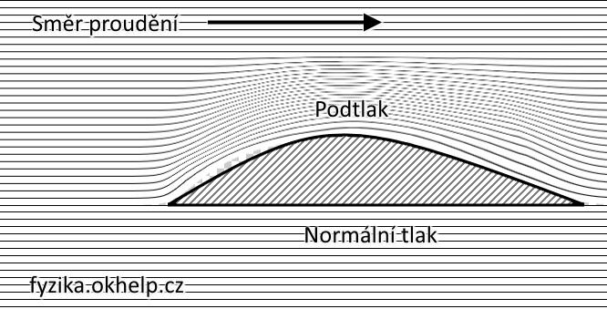 dynamicka-sila-bernoulliho-rovnice.png