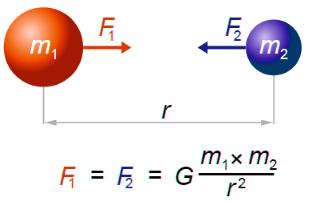 Newton gravitacni zakon