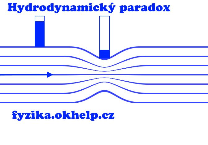 hydrodynamicky-paradox.png