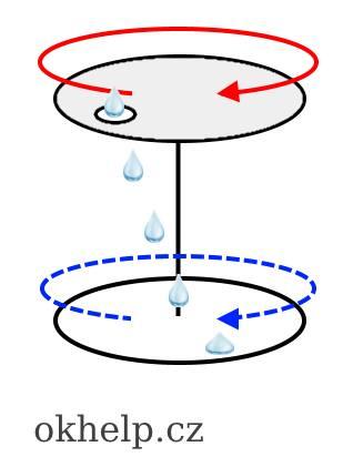 mereni-rychlosti-padu-destove-kapky-vody.jpg