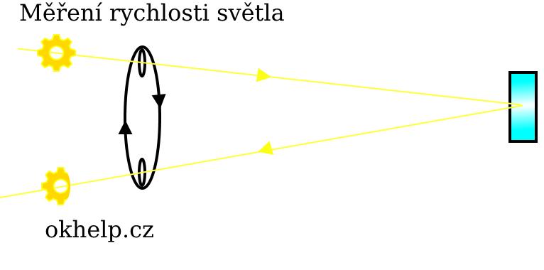 mereni-rychlosti-svetla-mechanickym-zpusobem.png