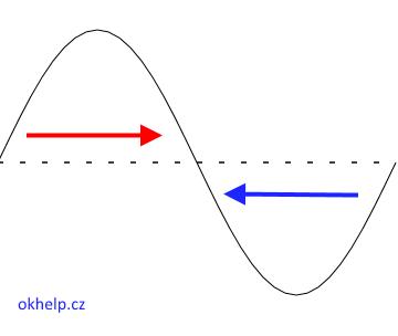 srazka-dvou-vln-opacne-polarizace-na-vodni-hladine-fyzika.png