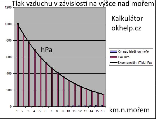 tlak-vzduchu-vyska-nad-morem-vzorec-vypocet-kalkulator.png
