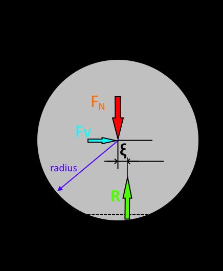 valivy-odpor-fyzika