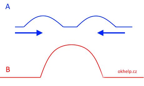 vznik-obrich-vln-na-vodni-hladine
