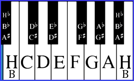 kvintovy-kruh-princip-klavesnice.png