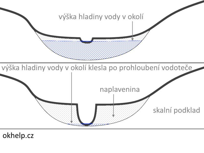 hluboke-vodotece-vysusuji-okolni-pudu-a-ta-se-prehriva-ekologie.jpg