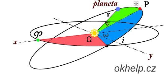 souradnice-planety-na-obezne-draze.jpg