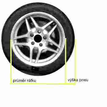 rozmery pneu pneumatiky a rafku