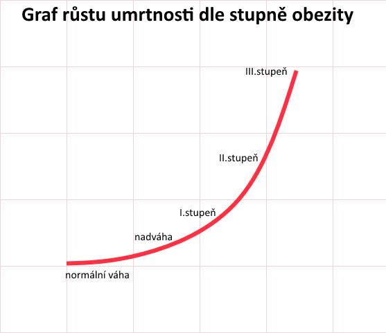 umrtnost-obezita-graf
